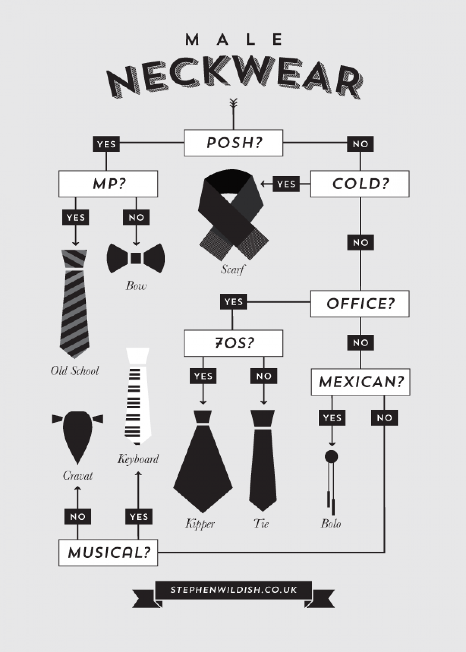 Male Neckwear Infographic