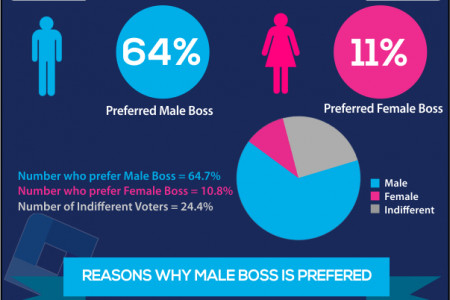Male vs Female Boss- Which is prefered Infographic