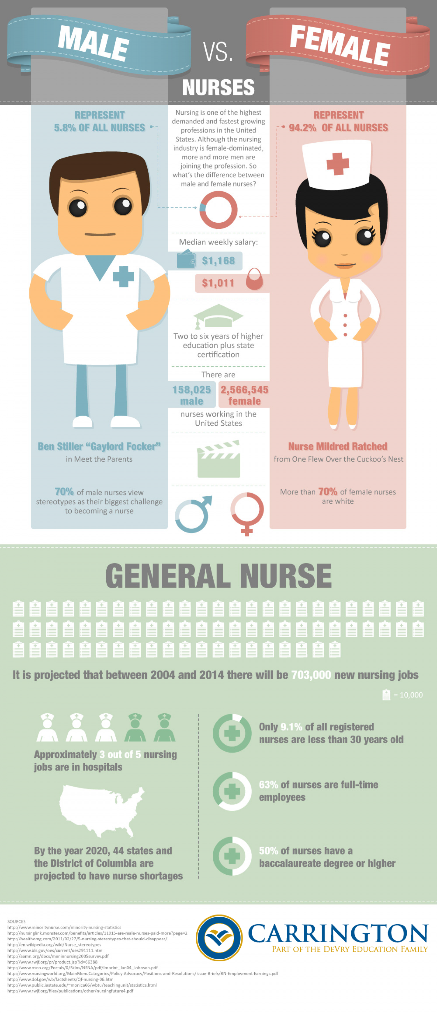 Male vs. Female Nurses Infographic