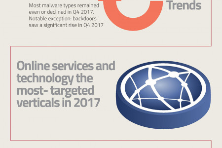Malicious Cyber Activity Surges Coincide with Geopolitical Events Infographic