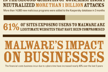 Malware - The Hidden Threat to Your Business Infographic