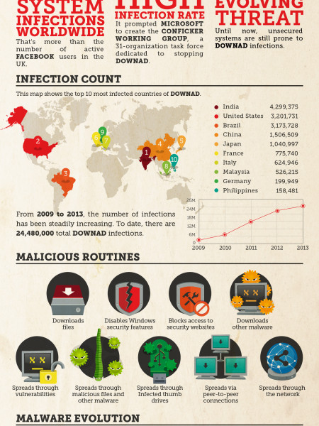 Malware Profile: Downad Infographic