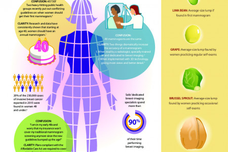 Mammograms are knowledge. Knowledge is power! Infographic