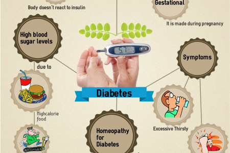 Manage Diabetes and its risk factors with Homeopathy Infographic
