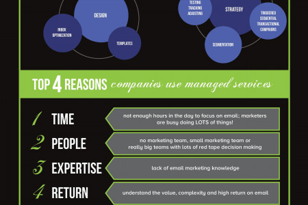 Managed Email Marketing Infographic
