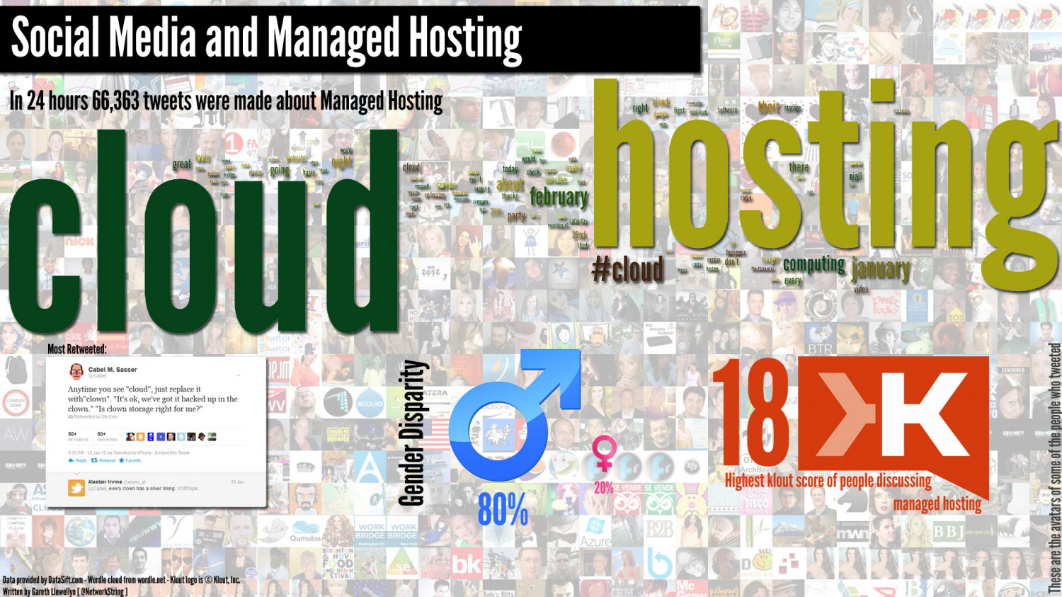 Managed Hosting in Social Media Infographic
