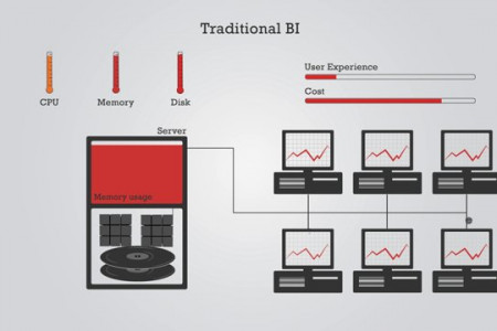 Managed Memory Computing in BI Infographic