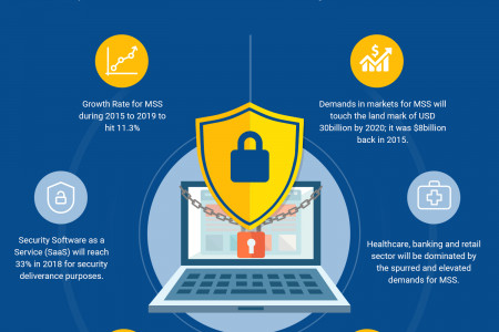 Managed Security Services: Capturing The Markets At Swift Pace Infographic
