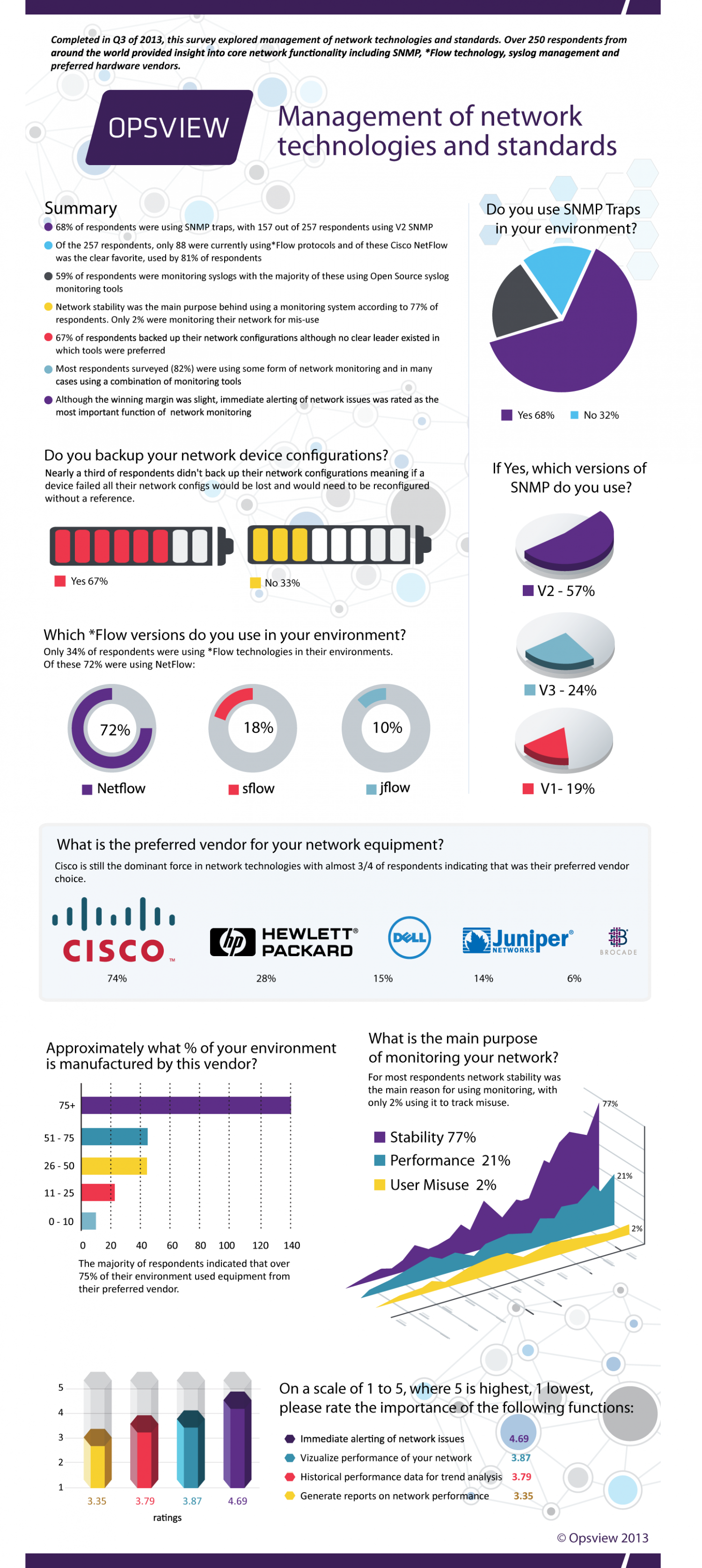 Managing Network Technologies and Network Monitoring Infographic Infographic