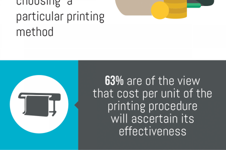 Managing Printing Needs of The Business Infographic
