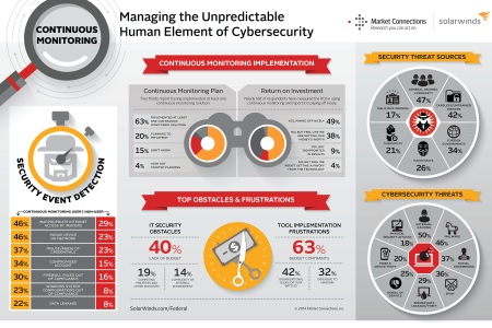 Managing the Unpredictable Human Element of Cybersecurity Infographic