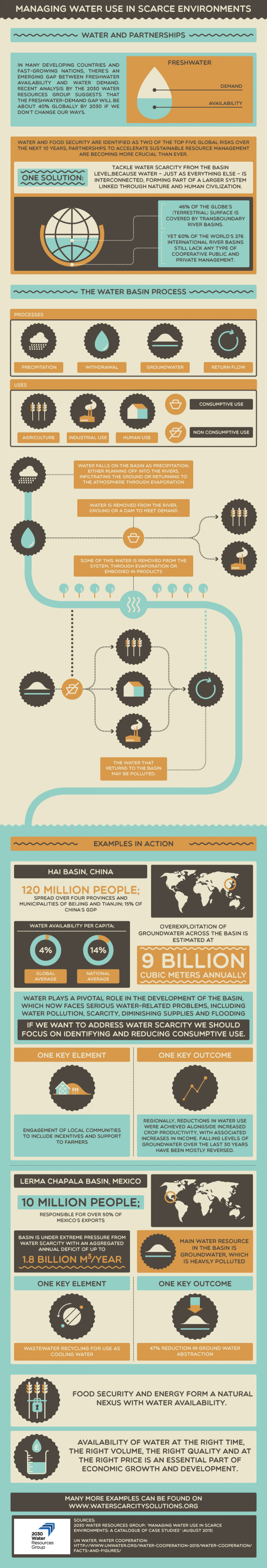 Managing Water Use in Scarce Environments Infographic