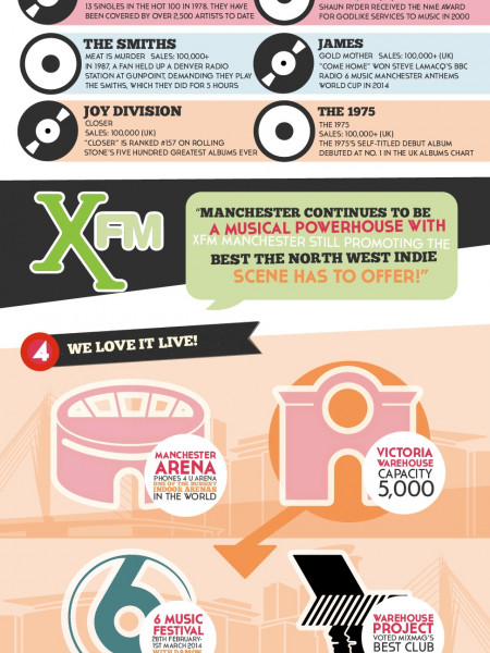 Why Manchester Is Awesome Infographic