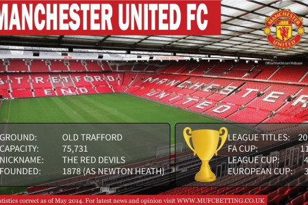 Manchester United Info Infographic