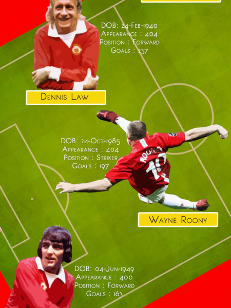 Manchester United Legends  Infographic