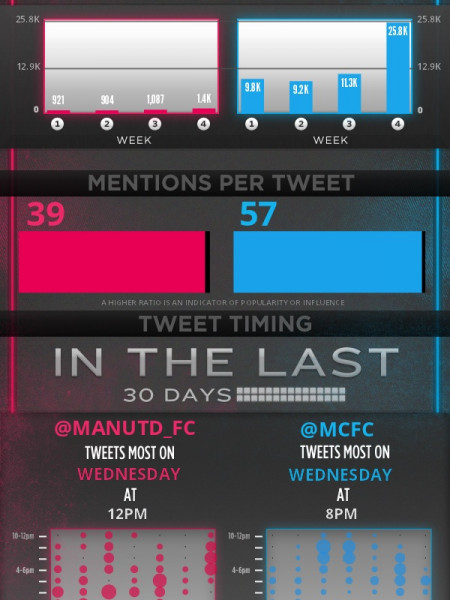 Manchester United vs Manchester City Infographic