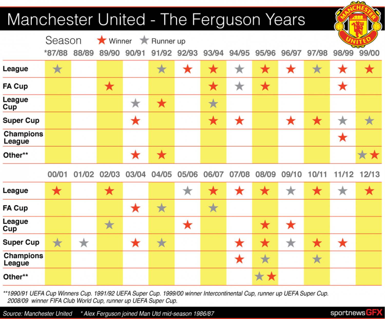 Manchester Utd - The Ferguson years Infographic