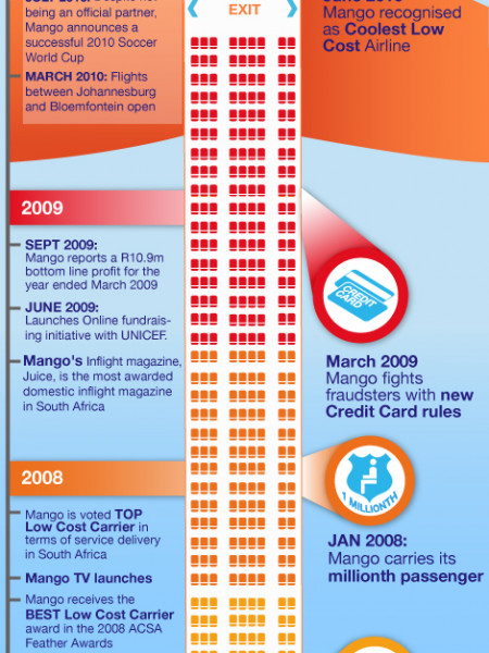 Mango Airlines South Africa: 2012 Infographic Infographic