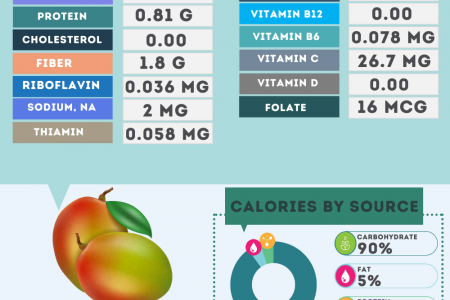 Mango nutrition facts Infographic