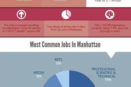Manhattan: Population, Jobs, and Income Infographic