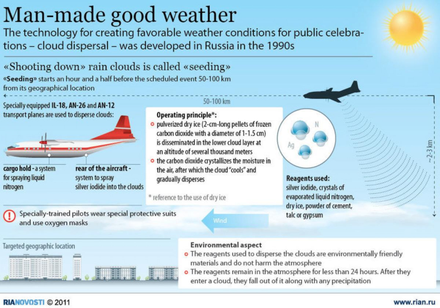 Man-made Good Weather Infographic