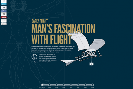 Man's Fascination With Flight Infographic
