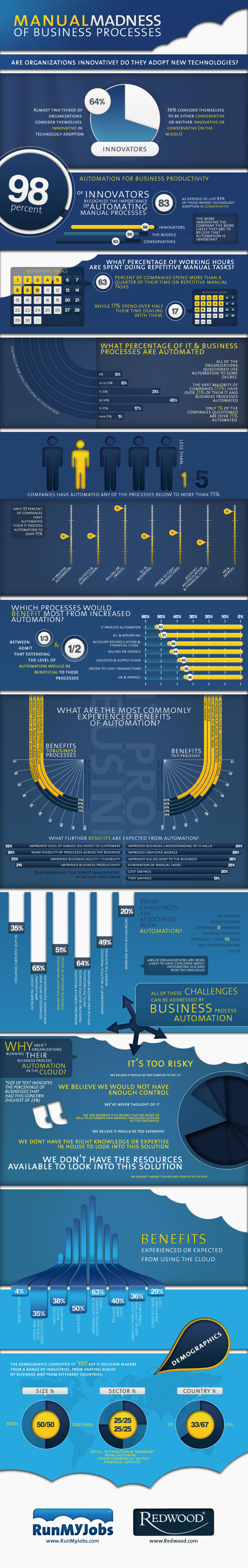 Manual Madness of Business and IT Process Automation Infographic