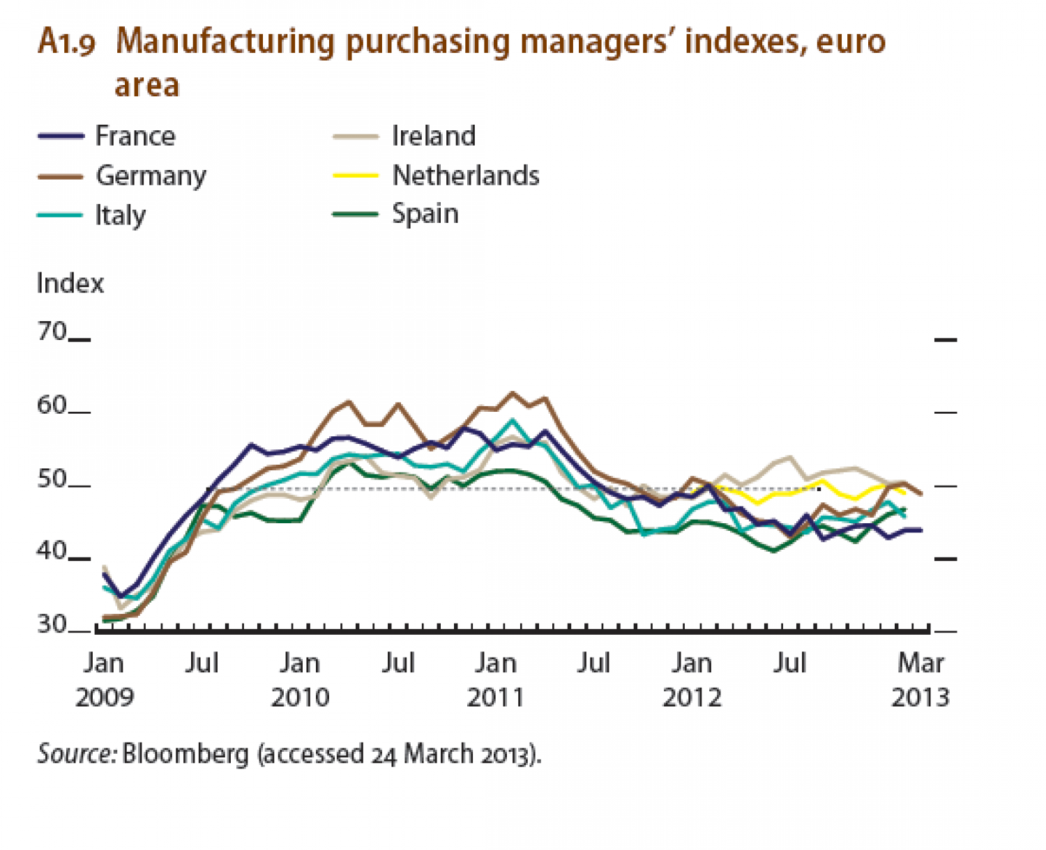 Manufacturing purchasing manager's indexes, euro area Infographic