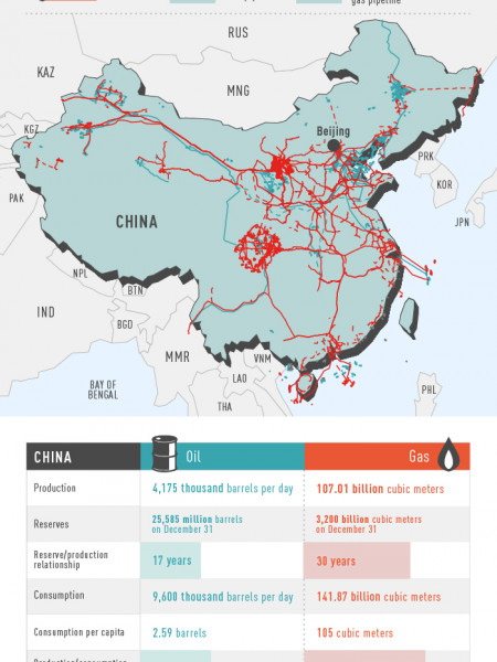 Map of China Oil and Gas Infographic