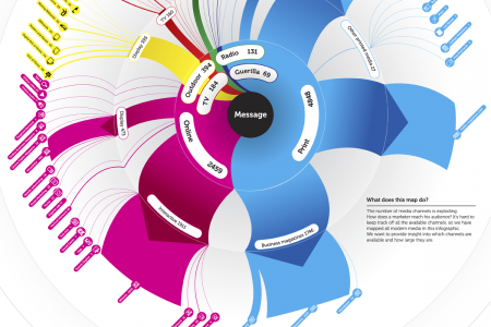 Map of Modern Media Infographic