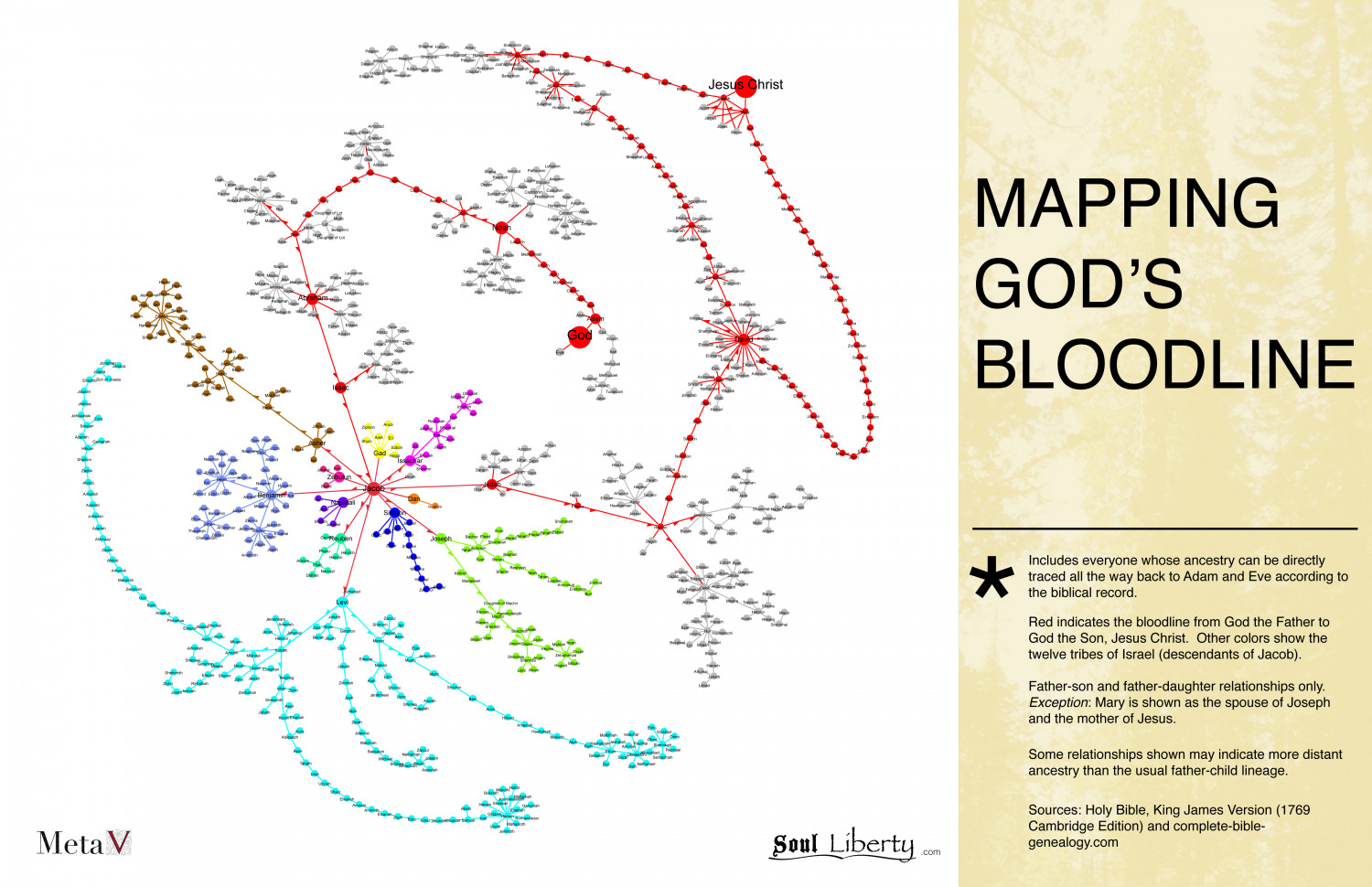 Mapping God's Bloodline Infographic