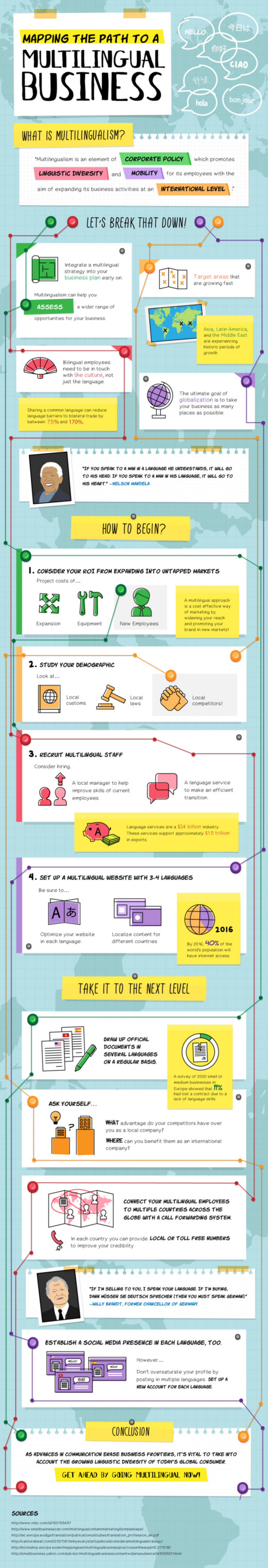 Mapping The Path To A Multilingual Business Infographic