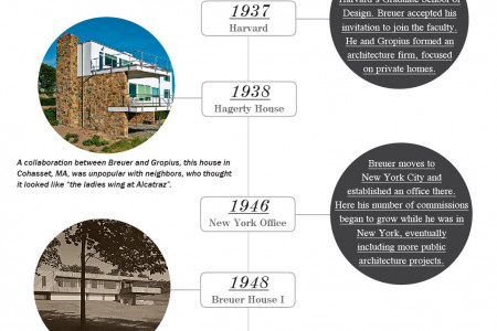 Marcel Breuer: Life and Selcted Works Infographic