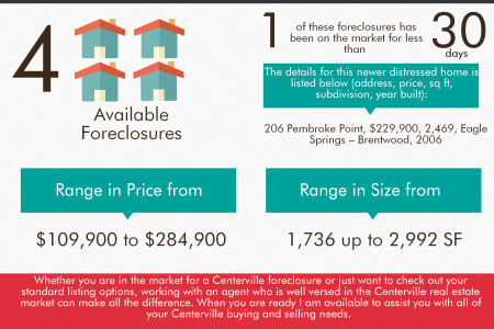 March 2014 Foreclosures in Centerville GA Infographic