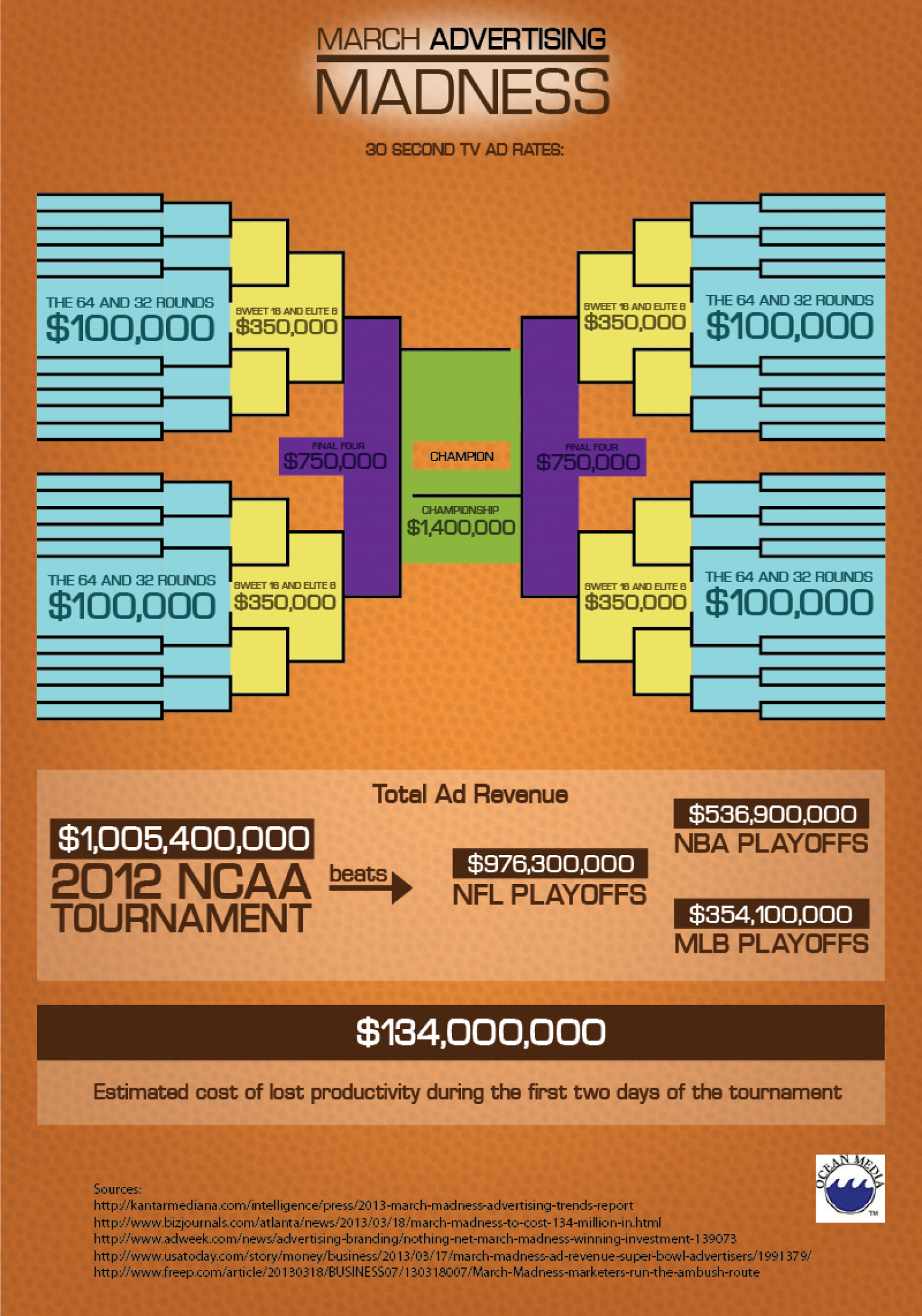 March Advertising Madness Infographic