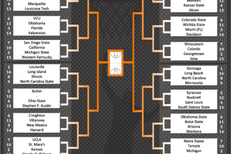 March Madness 2013 Infographic