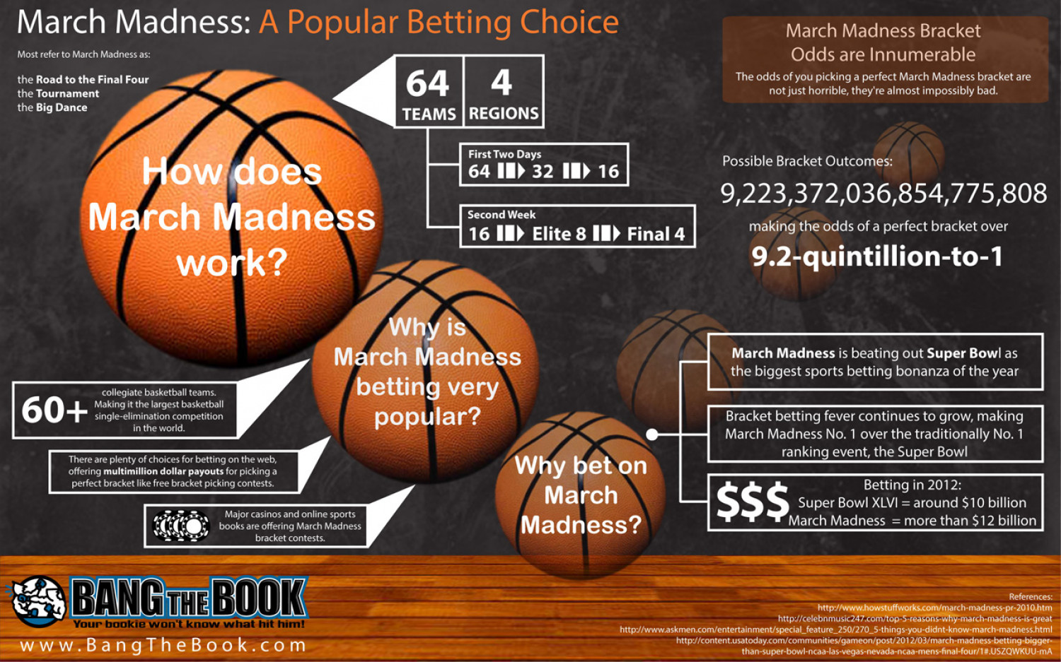 March Madness: A Popular Betting Choice Infographic