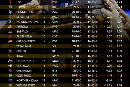 MARCH MADNESS ATS BETTING TRENDS Infographic