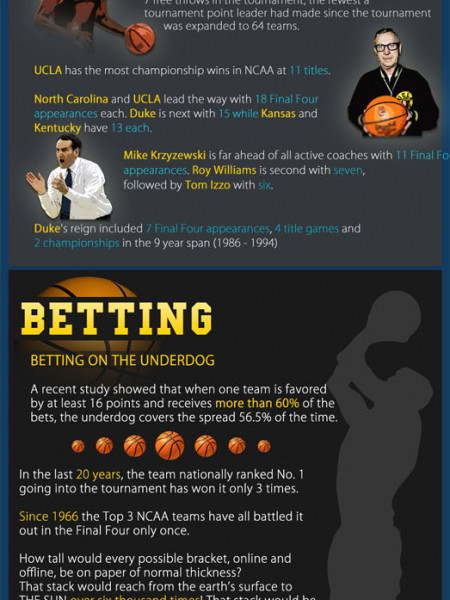 March Madness Betting Infographic