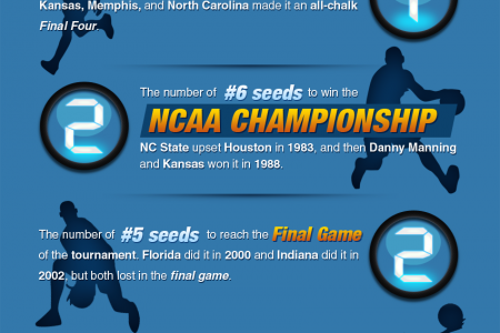 March Madness Bracket Seed Records Infographic