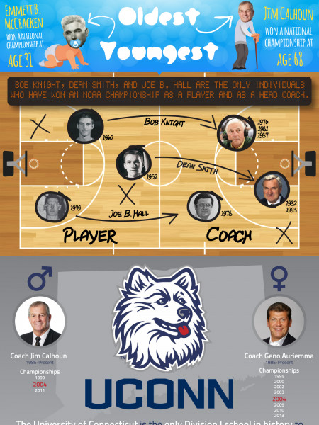 March Madness Infographic