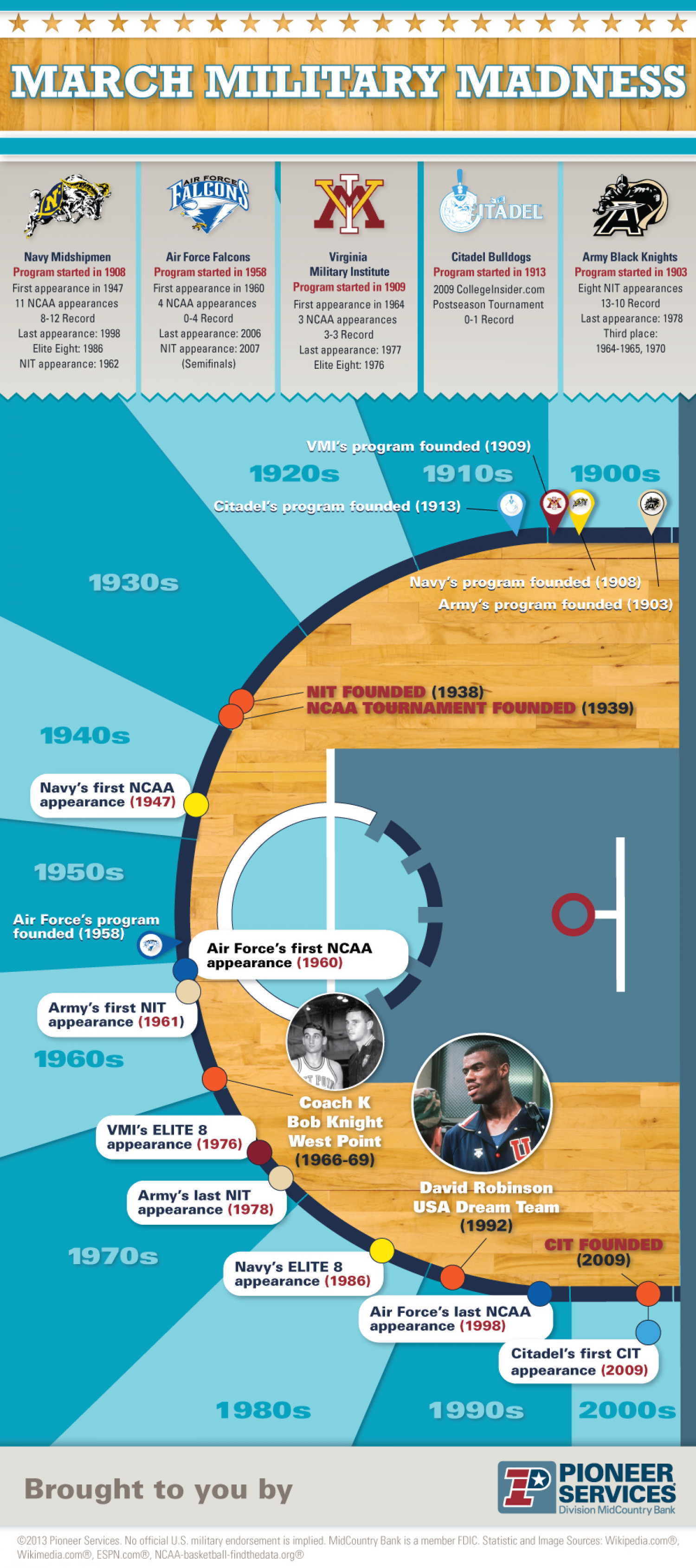 March Military Madness Infographic