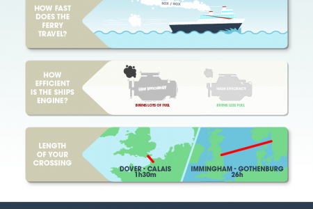 Marine Pollution (MARPOL) and its Freight Ferry Impact Infographic