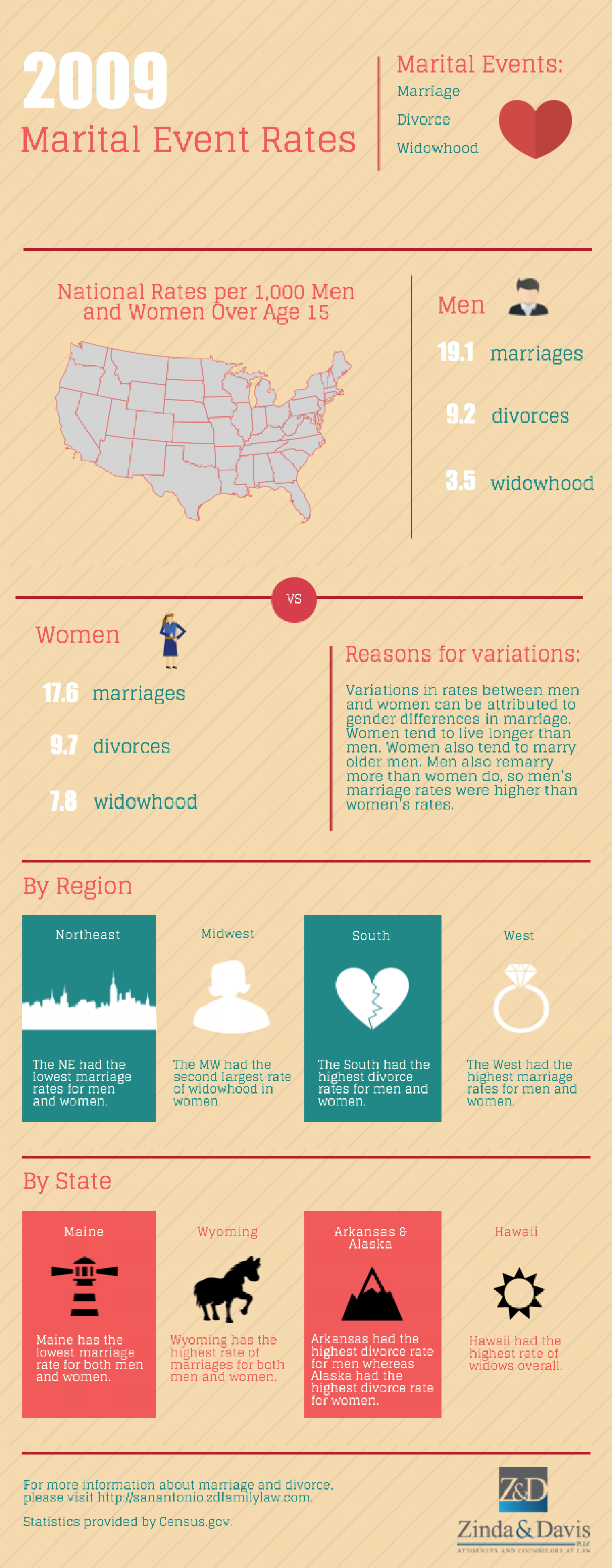 Marital Event Rates Infographic