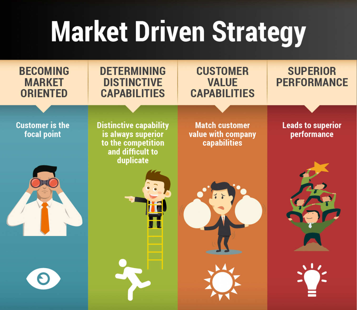 Market Driven Strategy Infographic