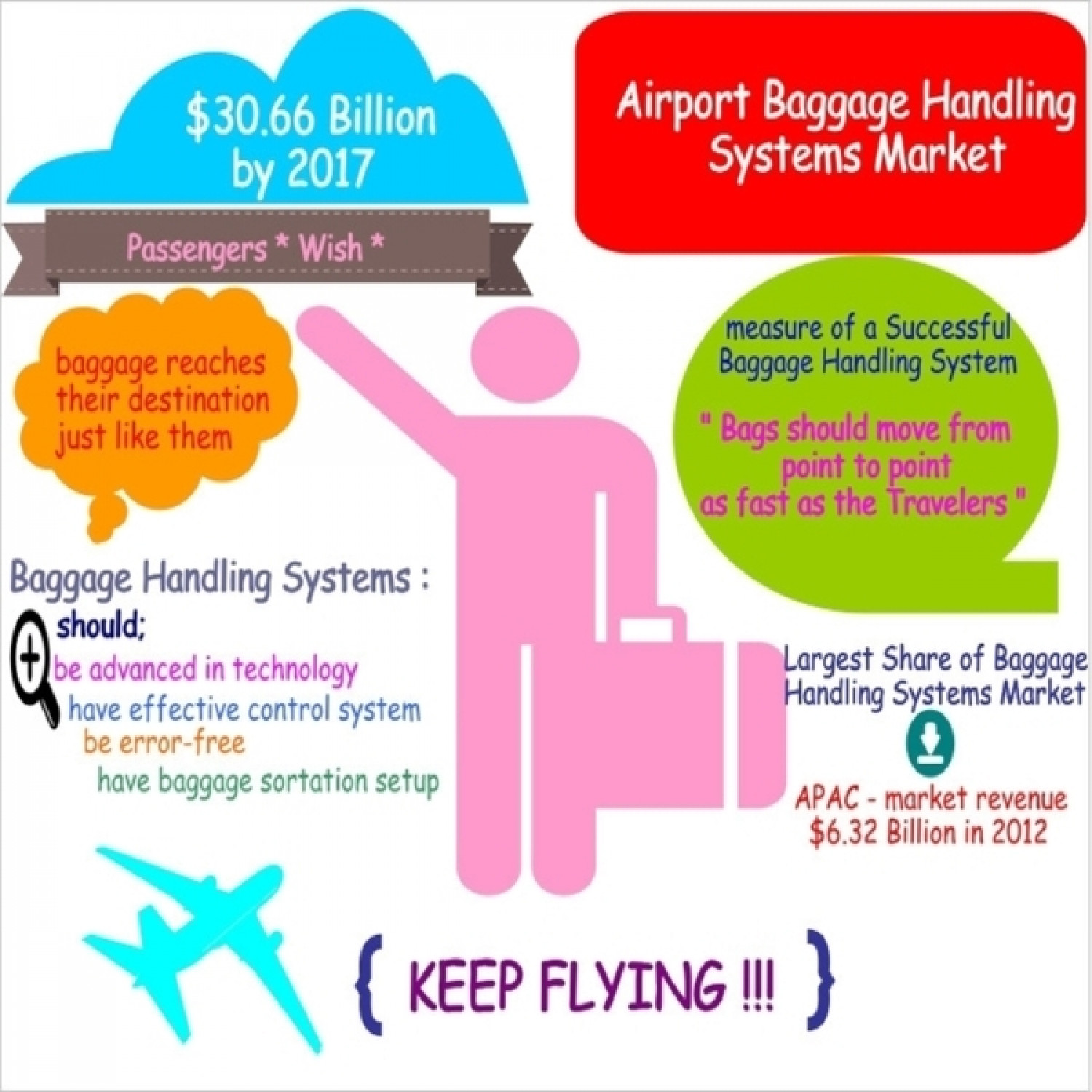 Market Research - Baggage Handling Systems : MarketsandMarkets Infographic