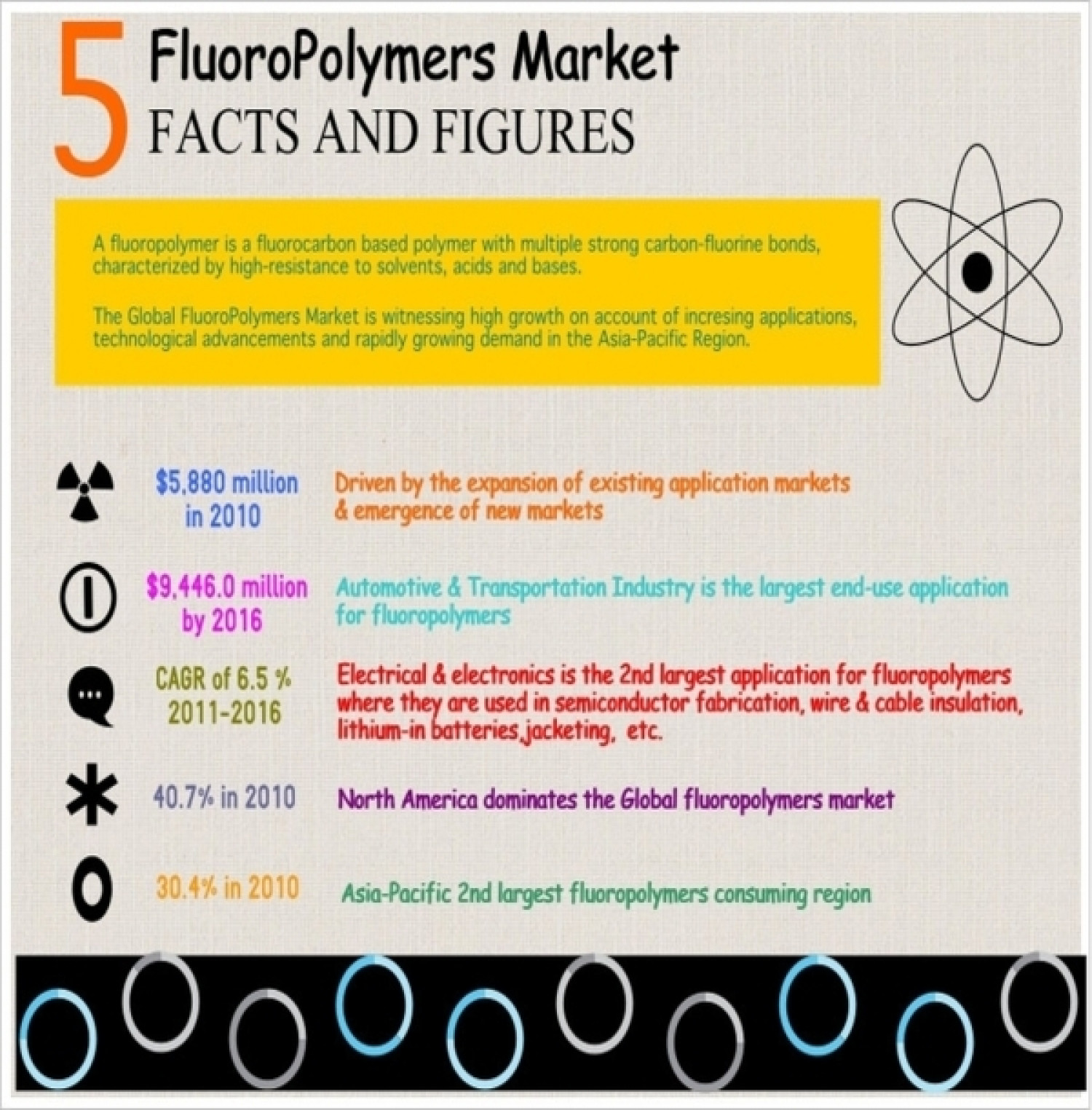 Market Research on Fluoropolymers Market - Global Forecasts by MarketsandMarkets Infographic