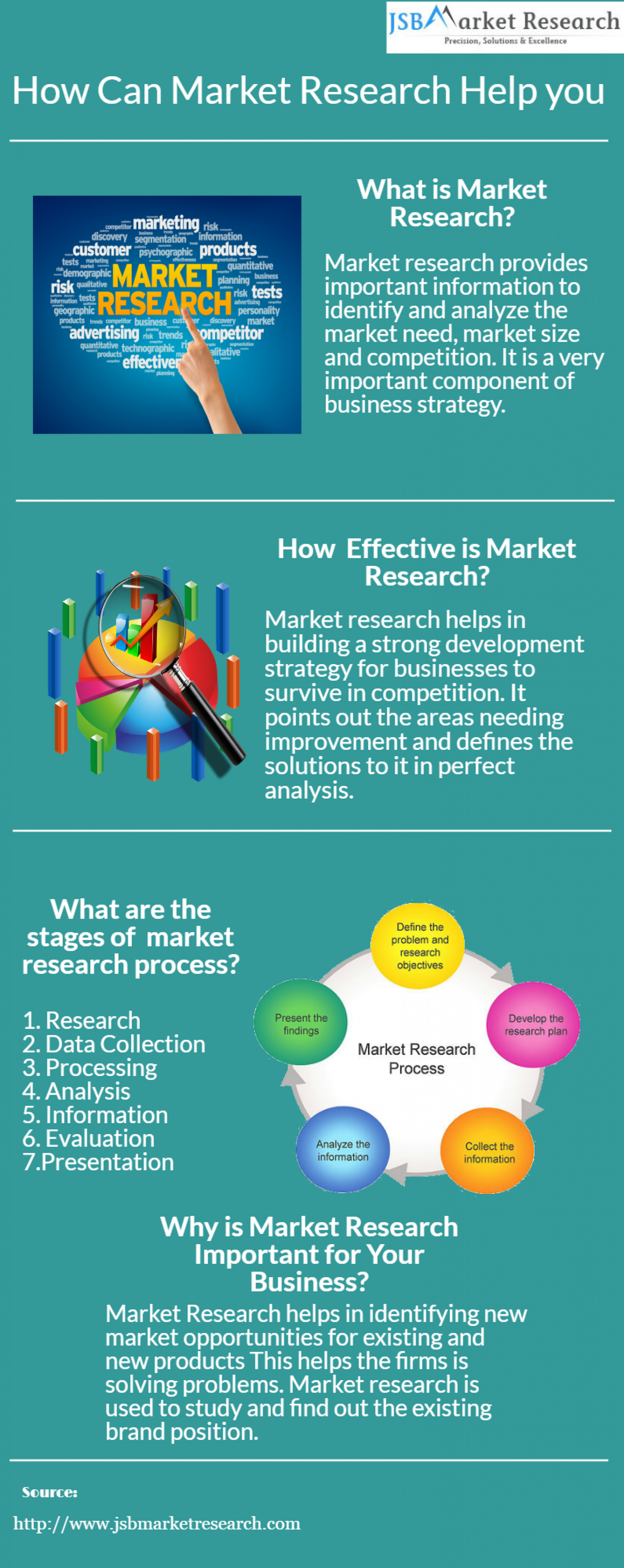 jsb market research market focus Jsb market research is the best market research company who provides more  than 50000  some of the researchers have advocated the positive approach of .