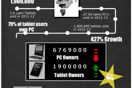 Market Research Shows Tablet Market Growth Infographic