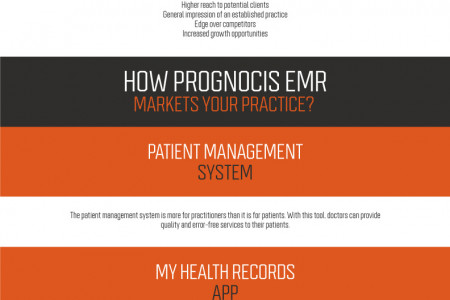 Market Your Practice in 2021 with PrognoCIS EMR Infographic